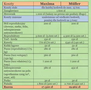 Opłacalność hodowli ślimaków